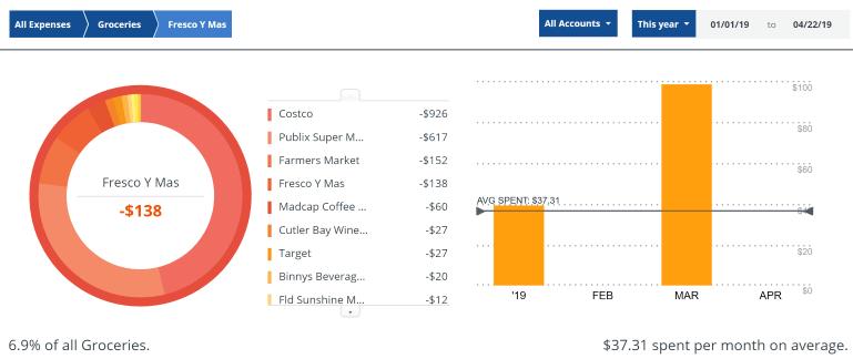 Fresco y Mas Spending Spend Less on Groceries