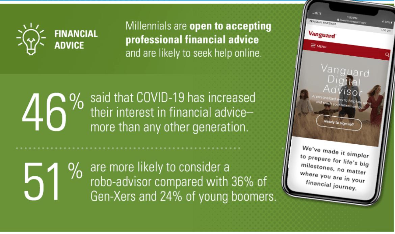 Vanguard Millennial Investor Financial Advice