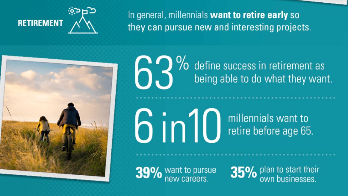 Vanguard Millennial Investor Retirement