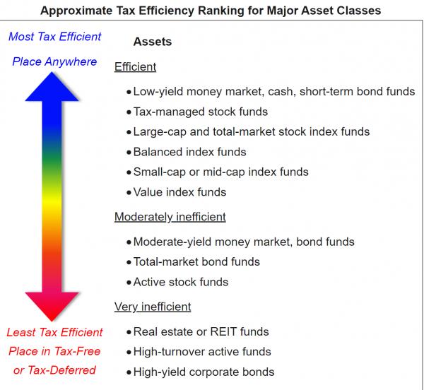 Bogleheads Tax Efficient Fund Placement
