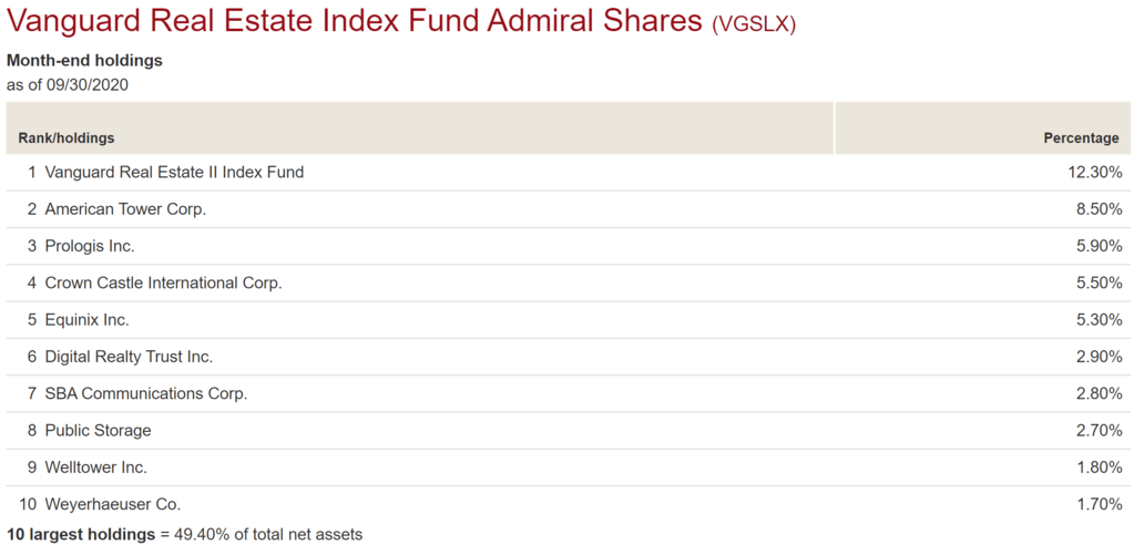 Vanguard Real Estate Index Fund Top 10 Holdings