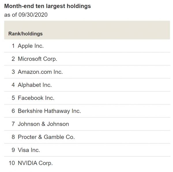 Vanguard's S & P 500 ETF Top 5 Vanguard index funds