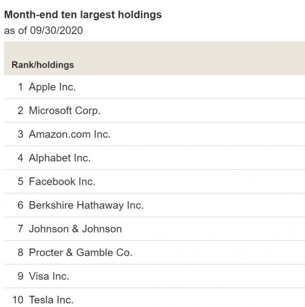 Vanguard's Total Stock Market Index Fund Top 5 Vanguard index funds