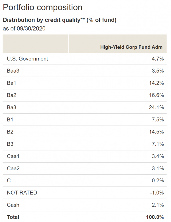 Vanguard High-Yield Corporate Fund Admiral Shares